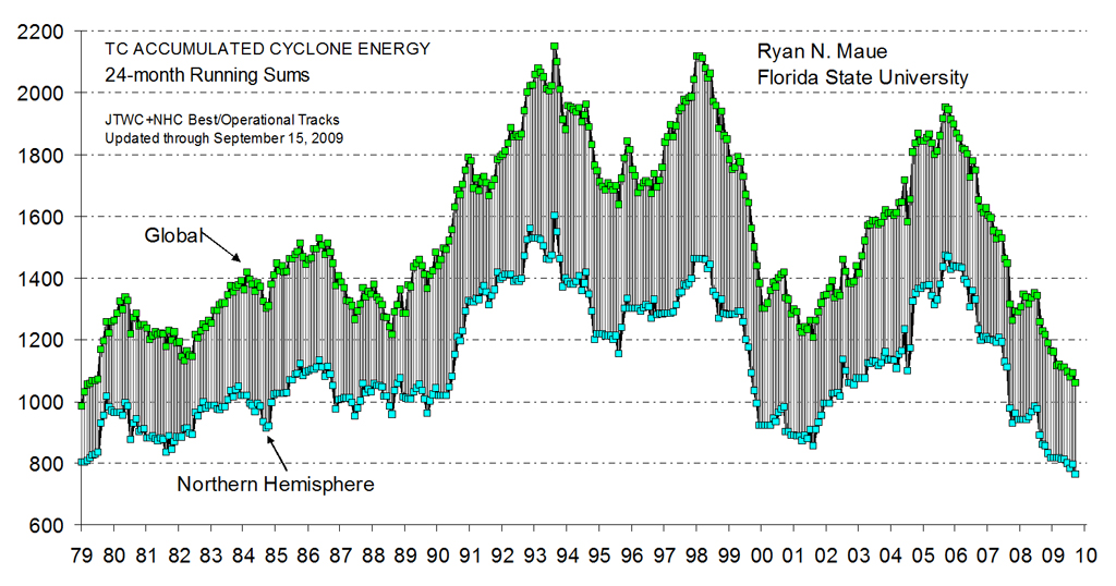 Akkumulierte Energie der Tropenstürme