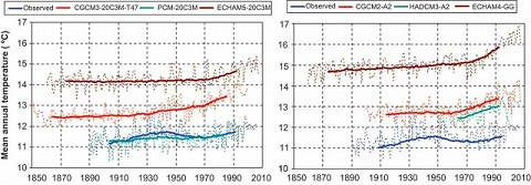 Vergleich Klimamodelle