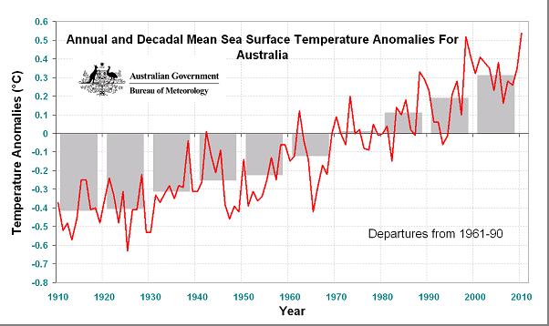 Entwicklung der Meeresoberflächentemperaturen um Australien