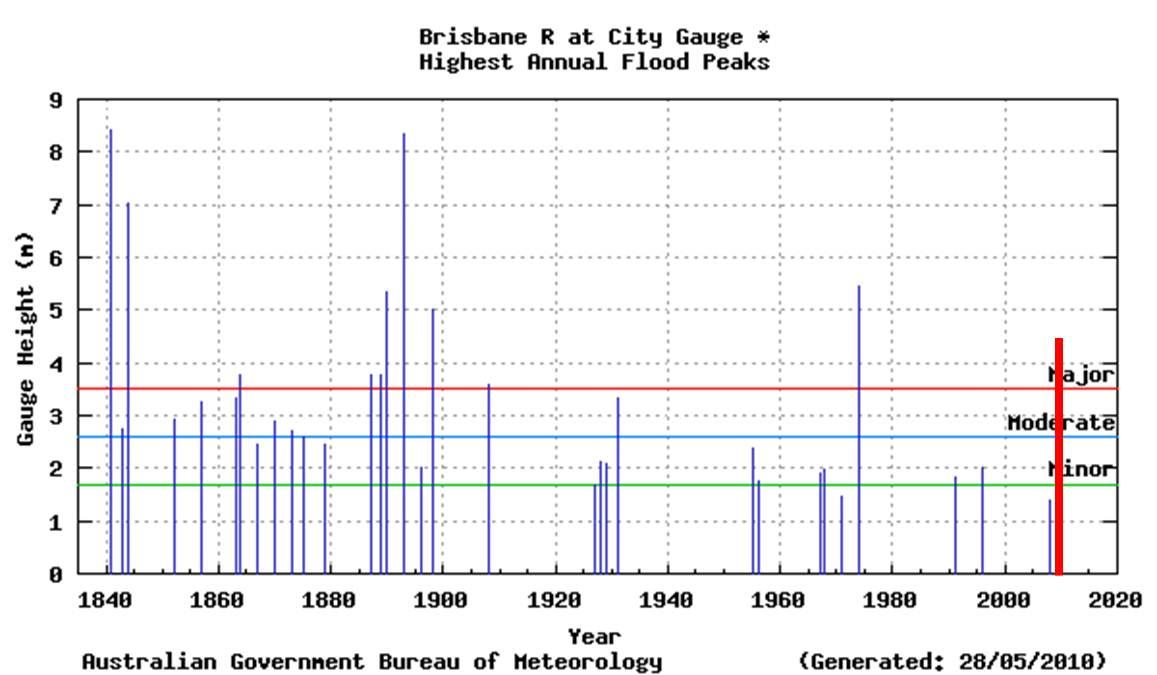 Brisbane Flut 2011