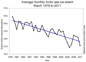Meereis im März 1979-2011