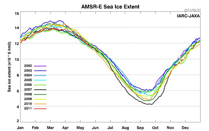 Meereis in der Arktis 2002-2011