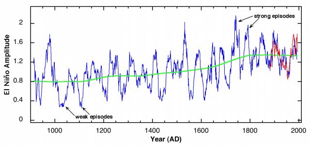El Nino und Baumringe