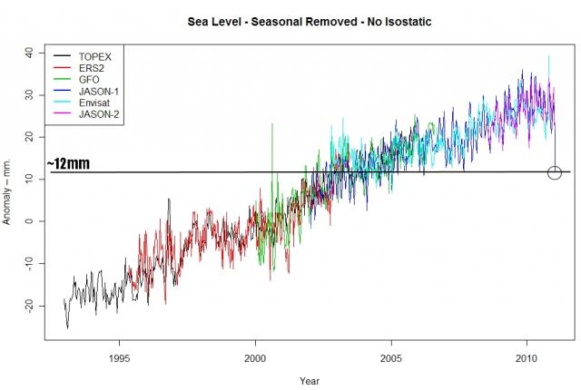 Anstieg des Meeresspiegels 1994-2011