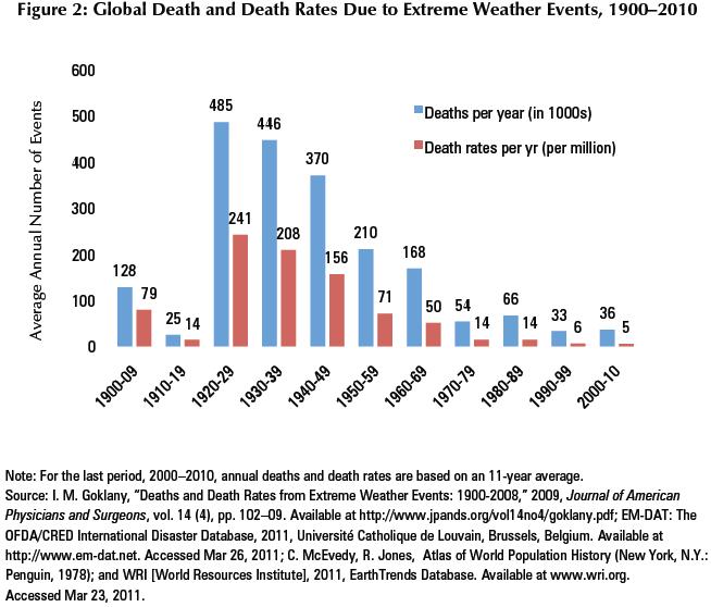 Todesfälle durch Unwetter 1900-2010