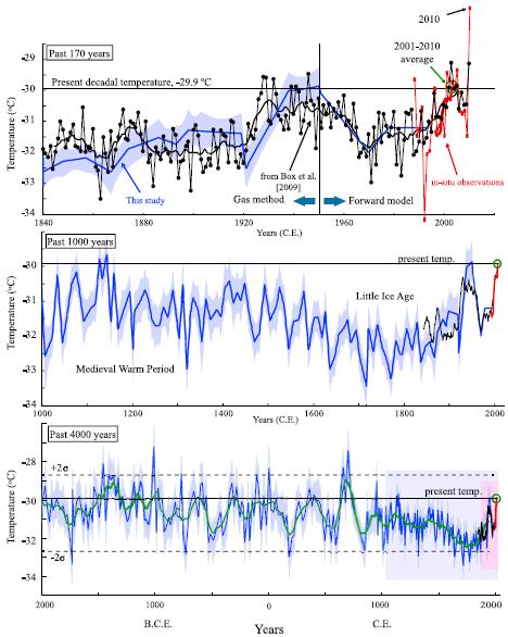 Grönland Temperaturen der letzten 4.000 Jahre
