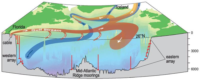 Atlantische Meridionale Umwälzbewegung
