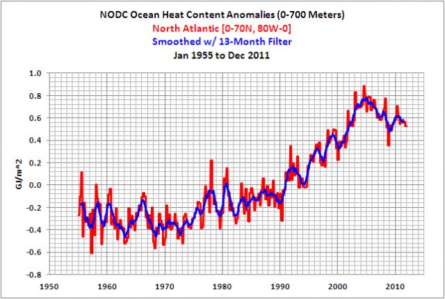 Anomalien des Wärmeinhalts im Nordatlantik 1955-2011