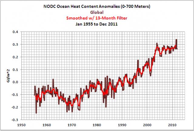 Anomalien des Wärmeinhalts aller Ozeane 1955-2011
