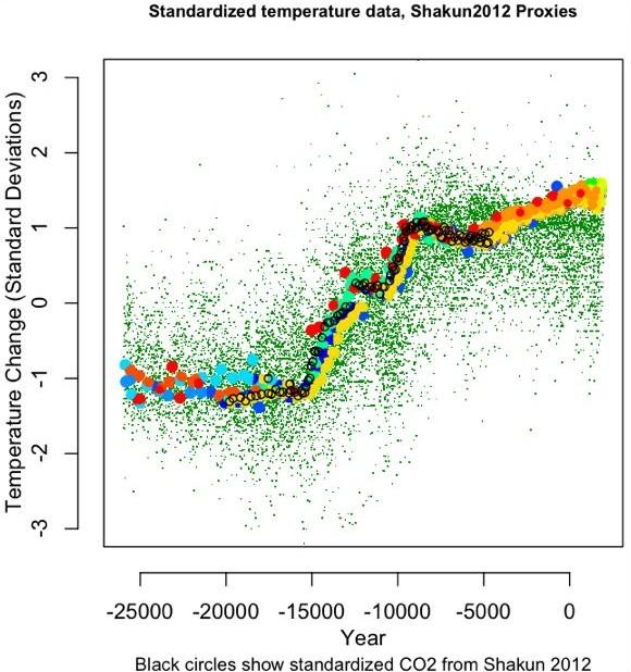 Eschenbach 2012: Globale Temperatur und Kohlendioxidgehalt in der Vergangenheit