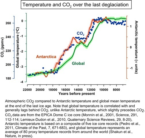 Shakun 2012: Globale Temperatur und Kohlendioxidgehalt in der Vergangenheit