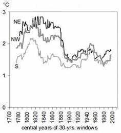 Temperaturvariabiliät im Alpenraum seit 1780