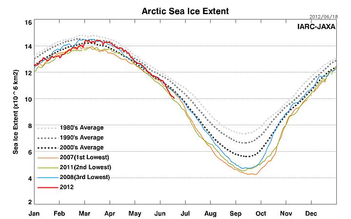 Meereis in der Arktis (IARC-JAXA)