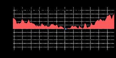 Temperaturanomalien im Nordatlantik