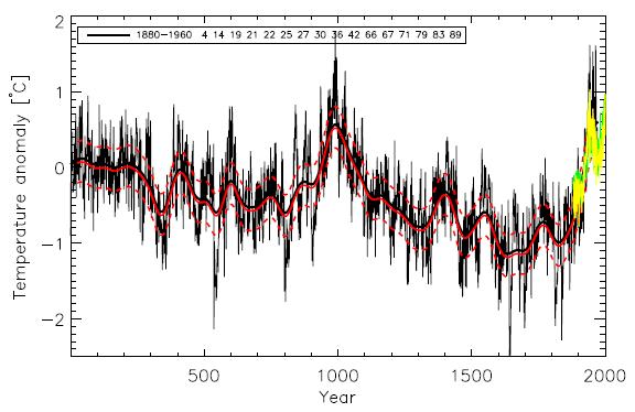 Temperaturverlauf vom Jahr 0 bis 2000