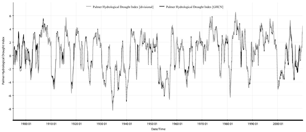 Dürreindex PHDI für die USA, 1895-2009