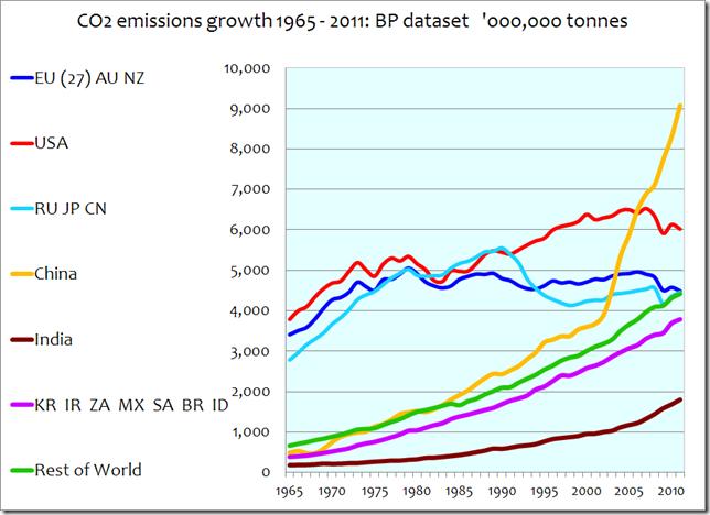 CO2-Ausstoß 1965 bis 2012