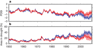 Globaler Dürreindex PDSI 1950-2008