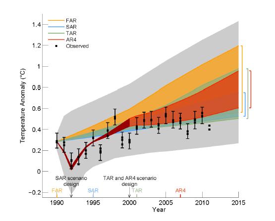 IPCC Modelle und Wirklichkeit