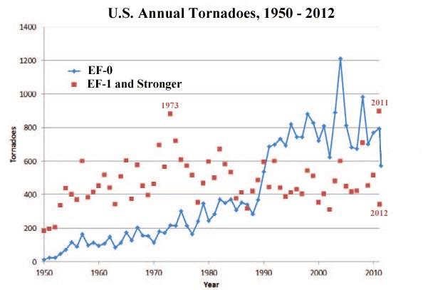 Tornados 1950 bis 2012