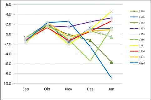 November 2013 - Januar 2014