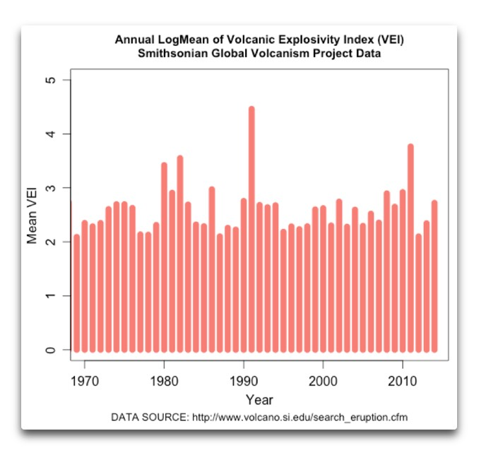 Stärke der Vulkanausbrüche 1969-2014