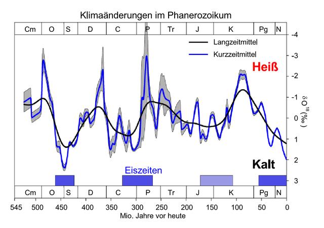 542 Millionen Jahre Klimawandel