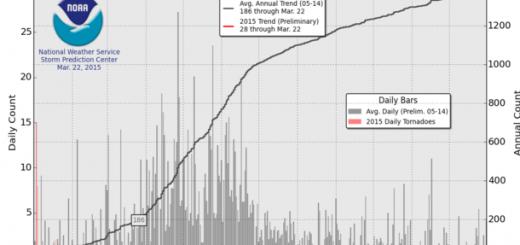 US Tornado-Statistik Jan-Mär 2015