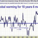 Globale Temperatur 1996-2015 (aus Satellitendaten)