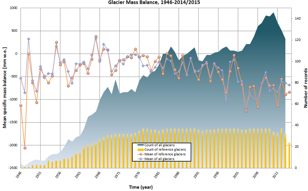 Gletscher-Statistik 1946-2014
