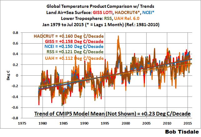 Globale Mitteltemperatur 1979 - 2015