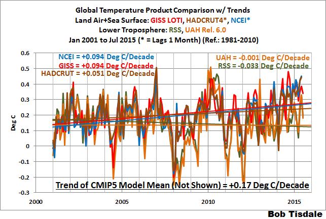 Globale Mitteltemperatur 2001-2015