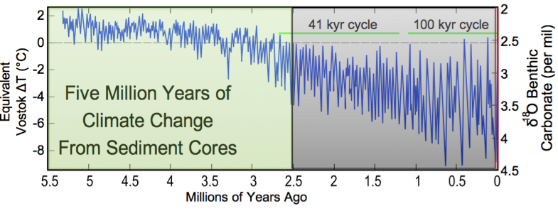 Globale Temperatur seit 6 Millionen Jahren