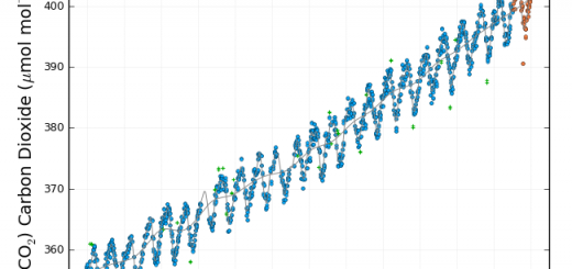 CO2-Gehalt Izana 1991-2016