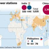 Kohlekraftwerke (The Times)