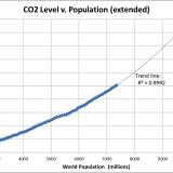 CO2-Gehalt und Weltbevölkerung