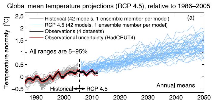 Klimamodelle aus dem UNO Klimabericht 2013