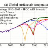 Modell: Abkühlung durch Eisschmelze