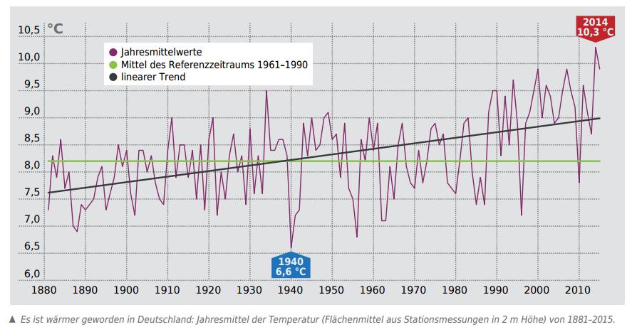 Temperaturentwicklung in Deustchland 1880-2015
